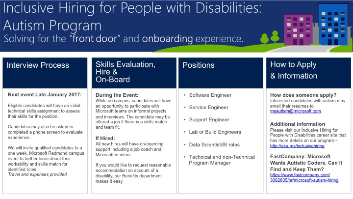 "Inclusive Hiring for Persons with Disabilities: Autism Program, solving for the ""front door"" and onboarding experience"