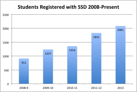 a little history of ssd| services for students with